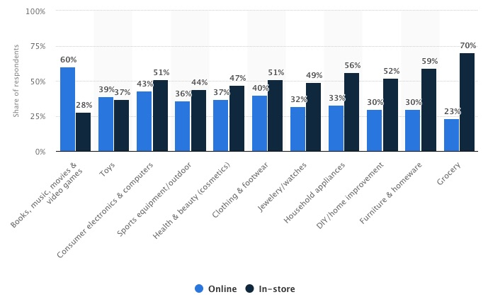 Global online shopping preference. Business Insider