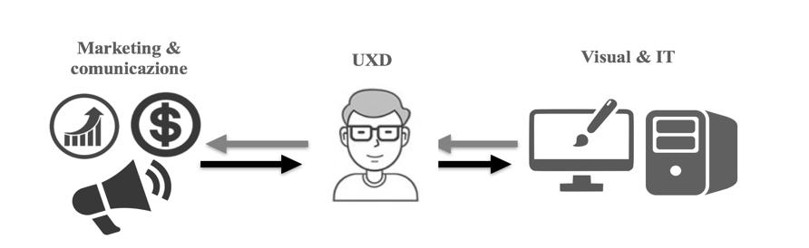 Lo UX Designer è il tramite fra altre figure professionali