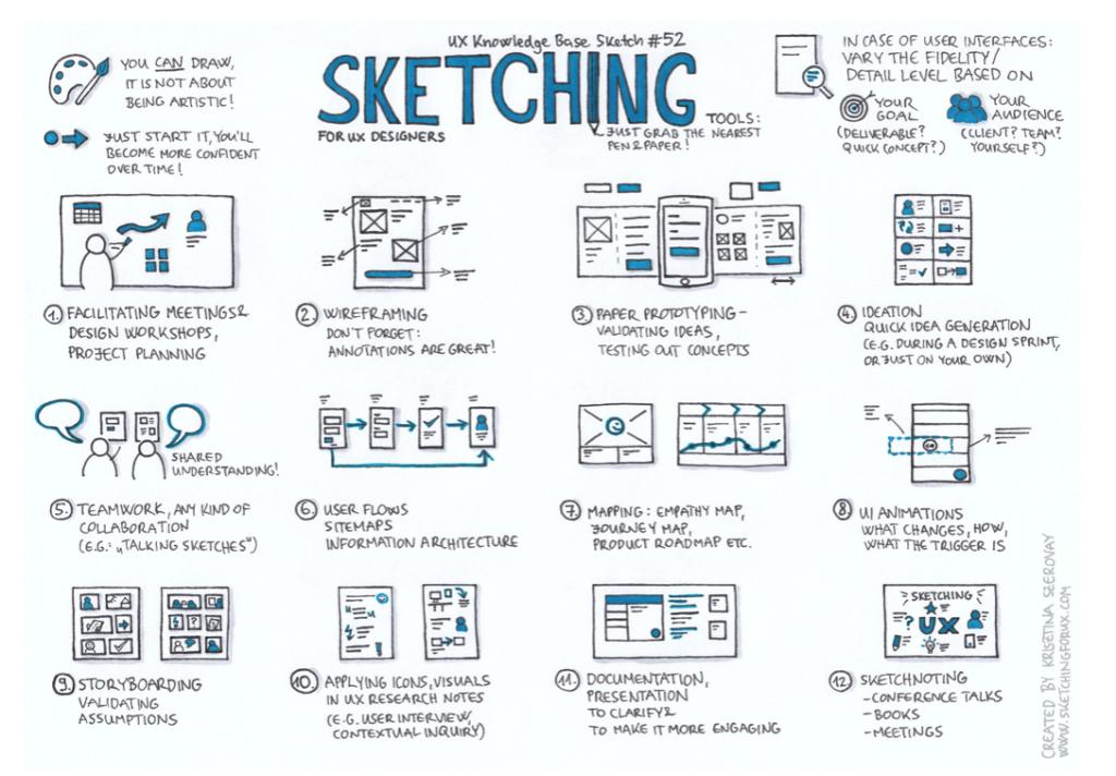 Sketching infographic