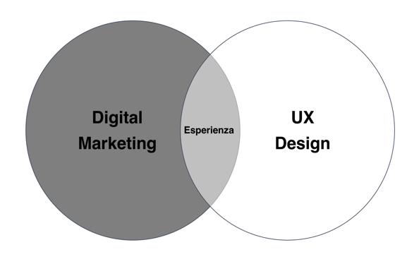 UX Design e Digital Marketing