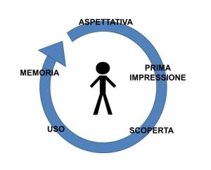 il ciclo dell'Esperienza Utente (UX)