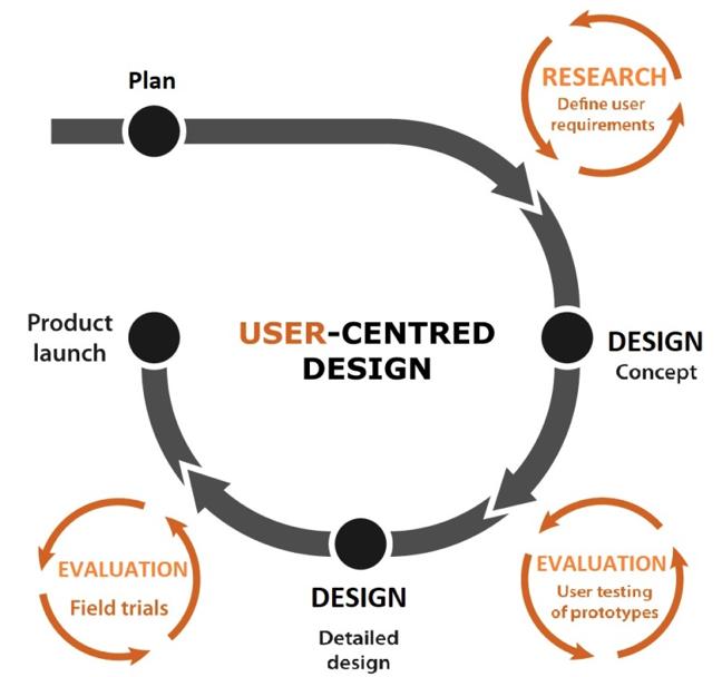il processo ux design