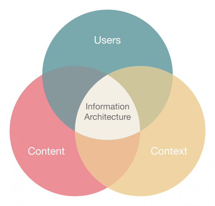 information_architecture