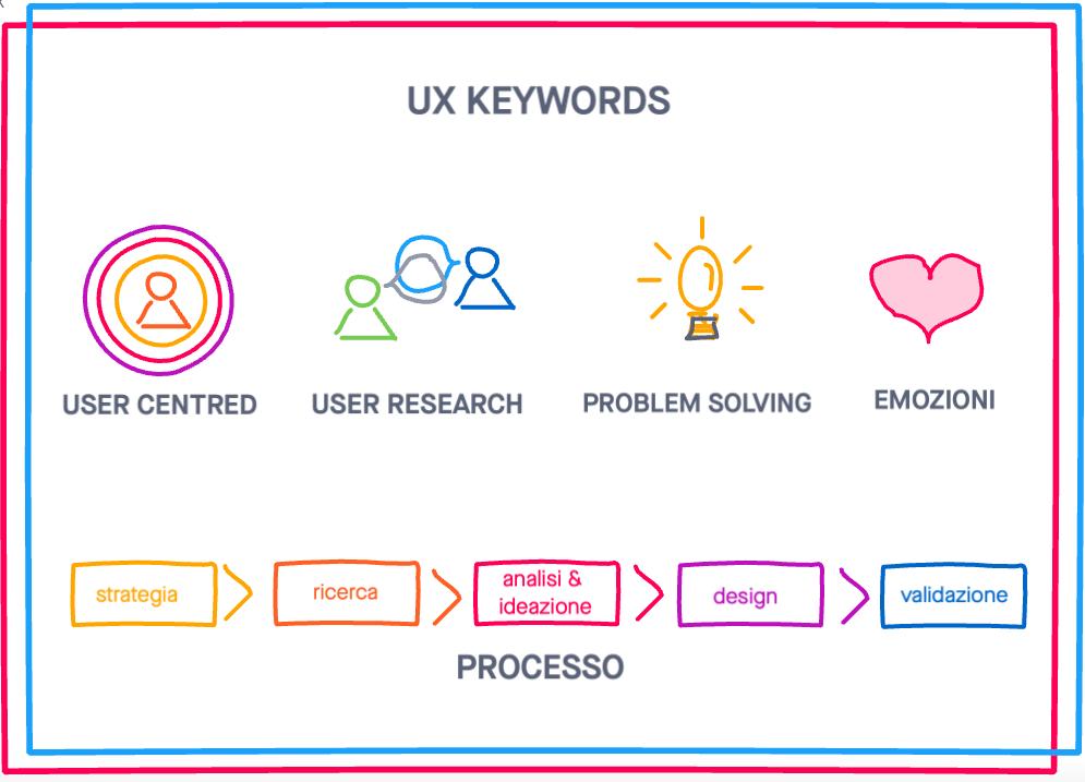 UX Keywords