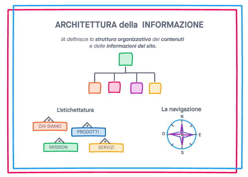 Architettura della informazione